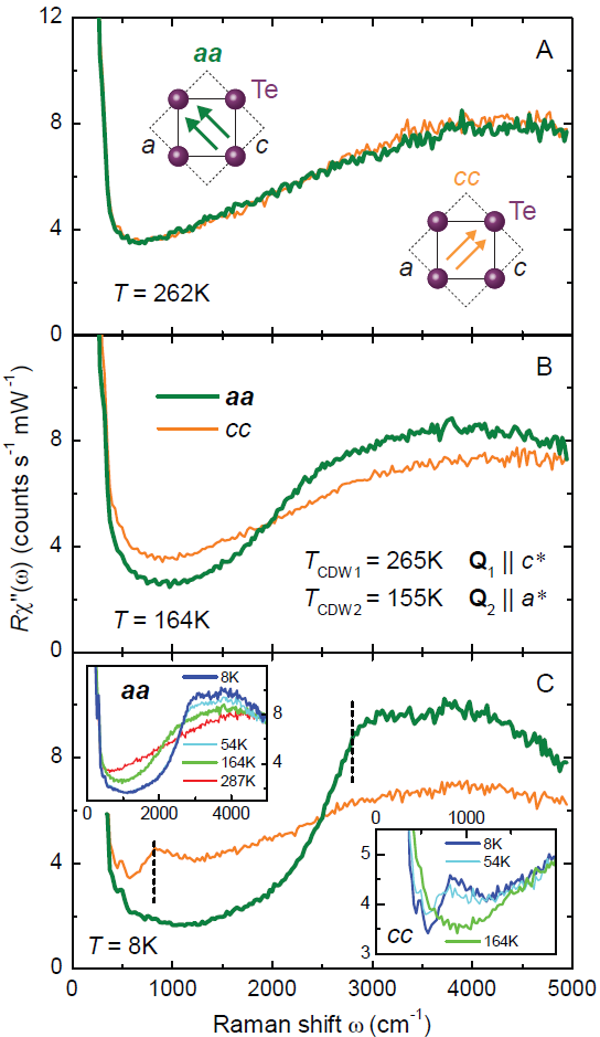 An Alternative Route To Charge Density Wave Formation In Multi Band